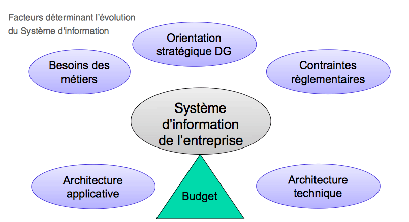 Facteurs déterminant l'évolution du système d'information