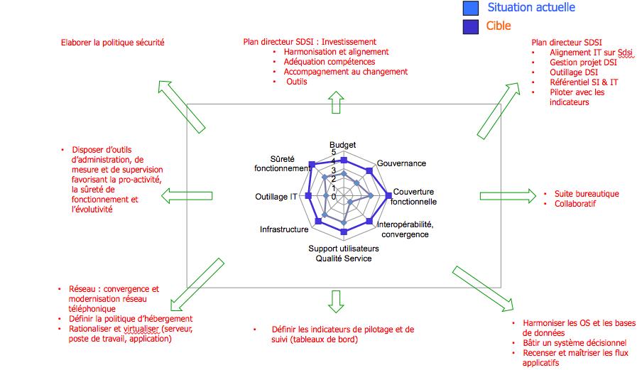 Méthode projets de systèmes d'informations