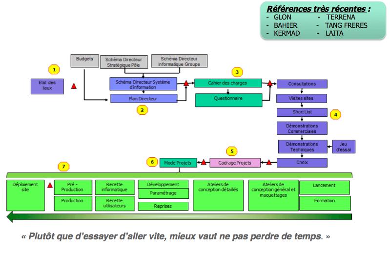 Schéma Organisation Informatique